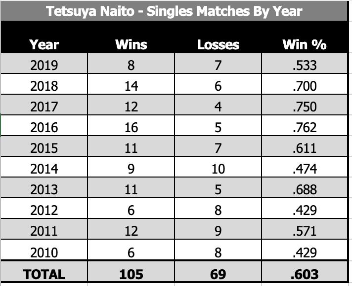 Naito-2011-2019